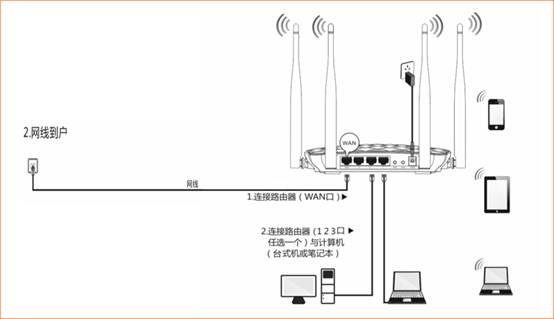 路由器接线方法