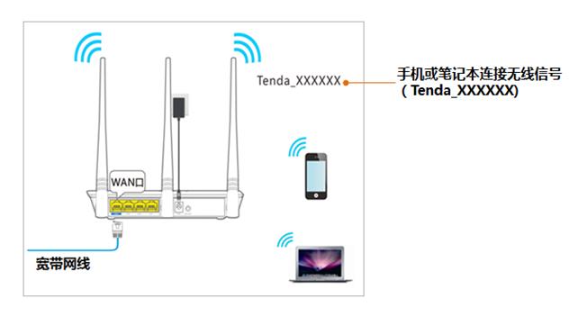 2 手机或笔记本 通过无线连接也可以登录,手机或笔记本连接上路由器