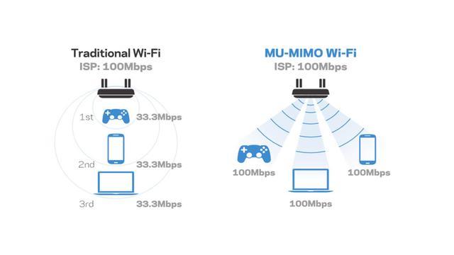 涨姿势|MU-MIMO技术是什么?1分钟了解这个黑科技