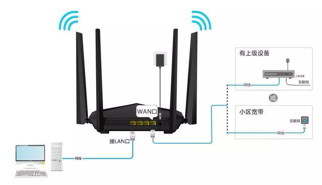 干货贴 路由器WAN口获取不了IP地址怎么办?