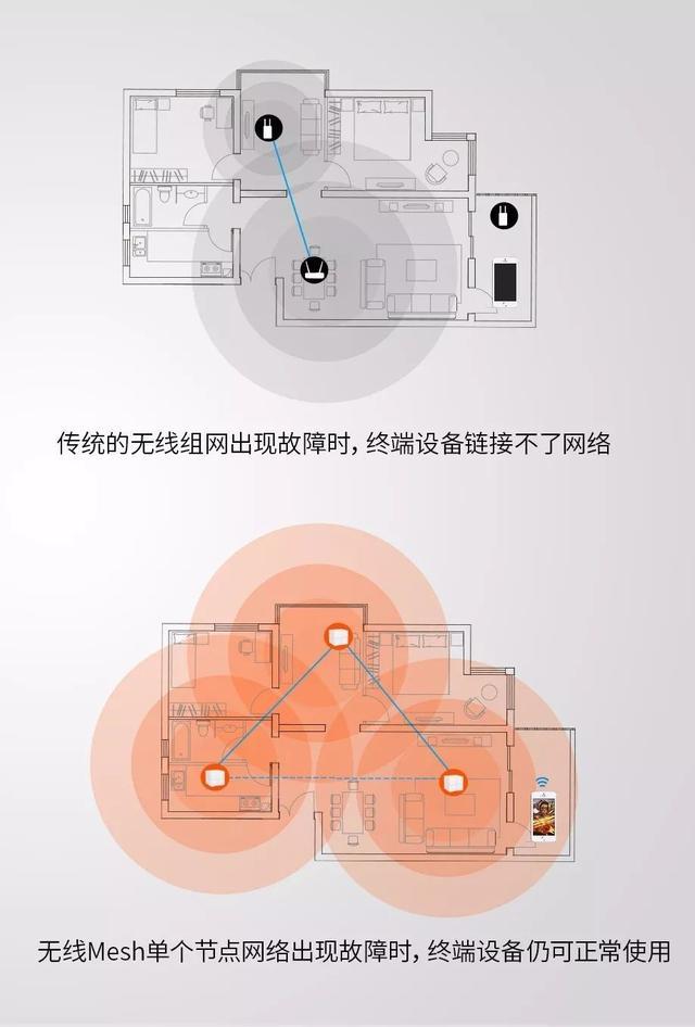 腾达别墅级Mesh路由nova MW6首发,预约享三重惊喜!