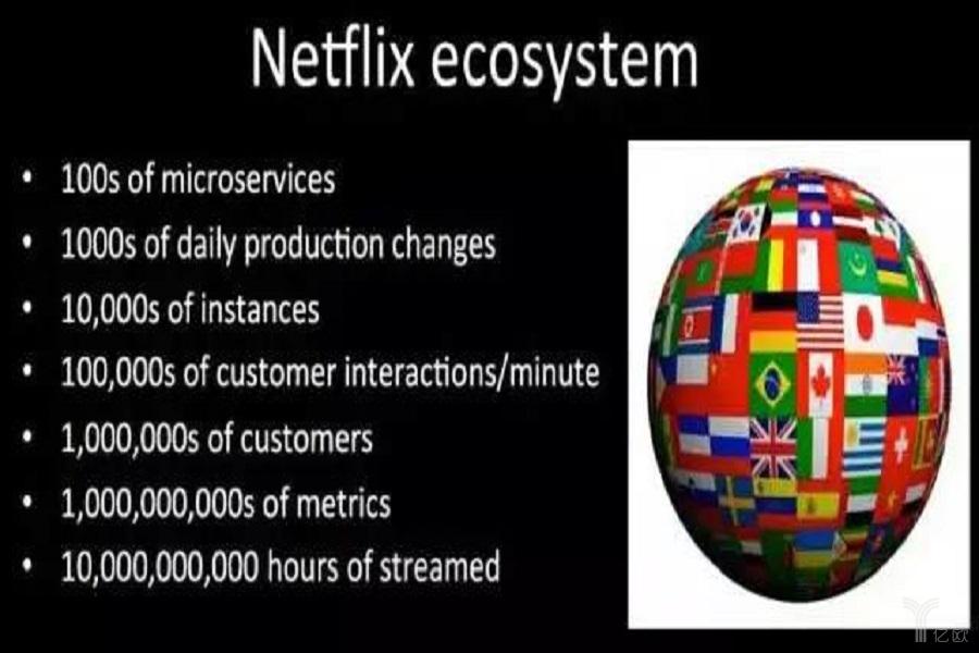 Netflix 微服务可视化