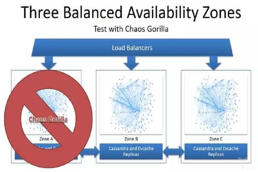 AWS Availability Zone