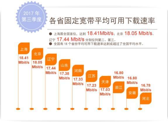 国内网速上海地区最快,你家网速拖后腿了吗