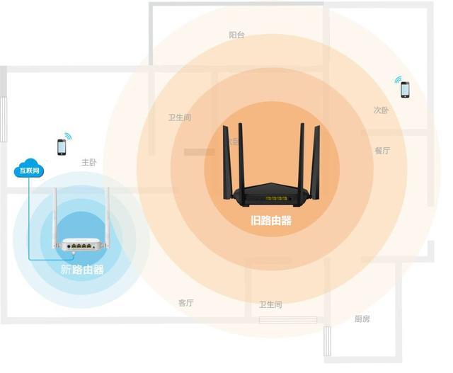 技术贴|教你巧用旧路由器桥接功能扩展WiFi信号