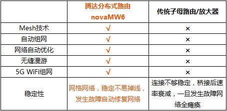腾达分布式路由nova MW6,你想知道的都在这里