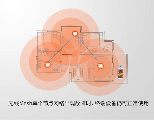 你不可不知的分布式路由nova MW6四大黑科技