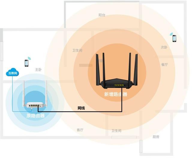 涨姿势 | 家用路由器3大工作模式用途和区别