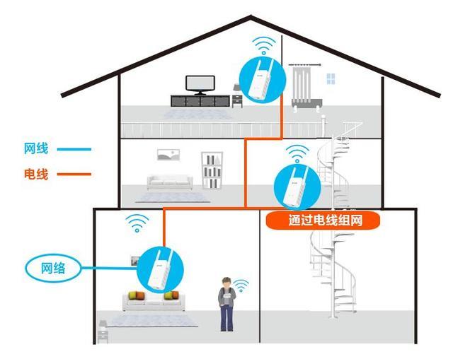 干货!别墅/复式楼WiFi覆盖方案大全