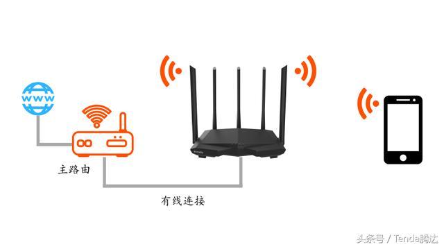 干货 如何增加路由器的无线带机量?