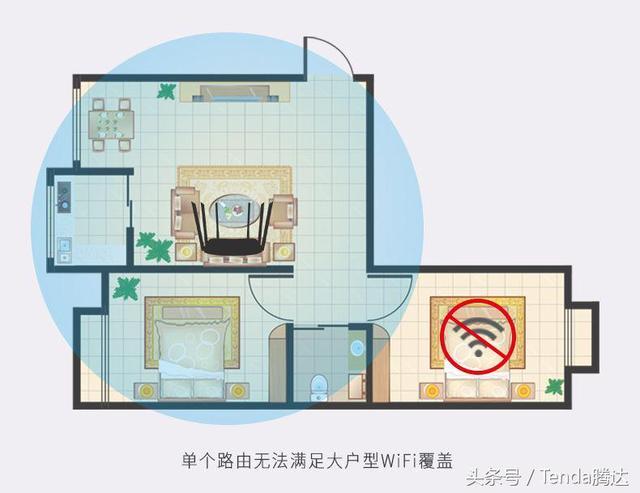 家庭WiFi覆盖组网,有它就够了!