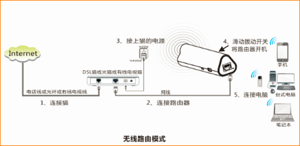 猫分出来一根网线接路由器的wan口,接线方式如下图:   直接将入户的