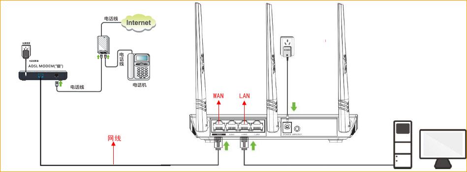 本文档适用于使用宽带账号和密码上网或者需要点击宽带连接拨号上网的用户 适用型号:Tenda腾达FS396 问题分类:设置上网 第一步:连接好线路 第二步:配置好电脑 第三步:设置路由器上网 第四步:试试电脑可以上网了吗  电话线接入的用户(请准备2根短网线) 将电话线(比较细的那根线)接猫的line口(比较小的那个口),猫分出来一根网线接路由器的WAN口,再找一根短网线, 一头接电脑,一头接路由器1/2/3任意接口,接线方式如下图:  注意:路由器正常工作状态是指示灯SYS闪烁,WAN口常亮或闪