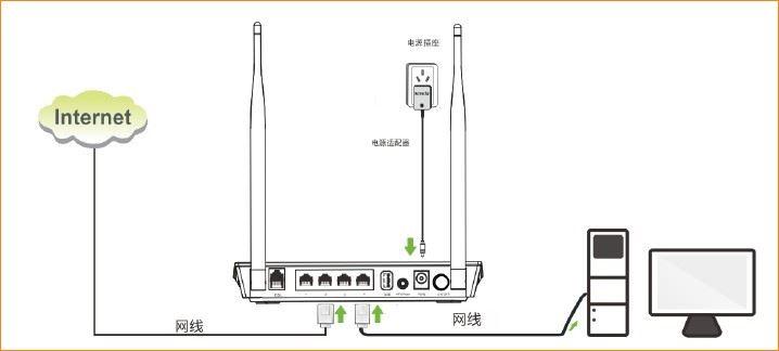 接线如下图: 注意:路由器正常工作状态是指示灯sys