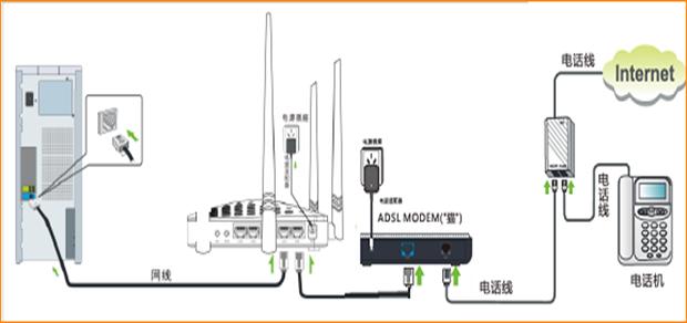 再找一根短网线,一头接电脑,一头接路由器1/2/3任意接口,接线如下图